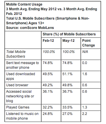 comscore-may2012-usage