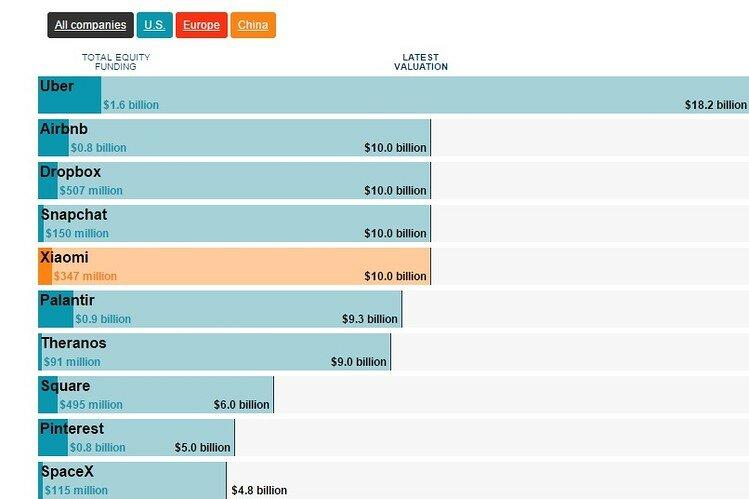 Які стартапи досягли мільярдної позначки інвестицій