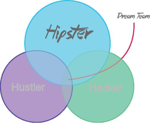 Hustler, Hacker, Hipster, тобто продавець/маркетолог, програміст і дизайнер