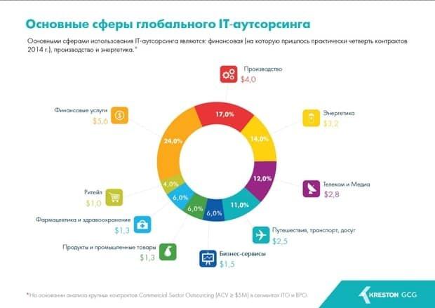 Україна на 51 місці за об'ємом ринку ІТ-аутсорсингу