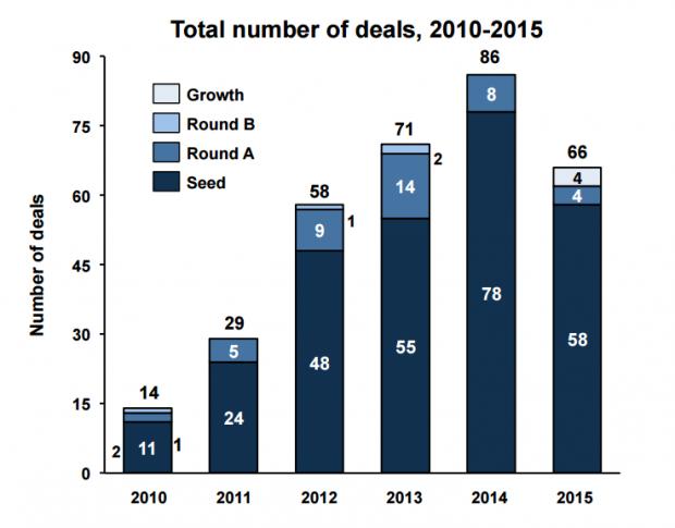 deals-venture-investment